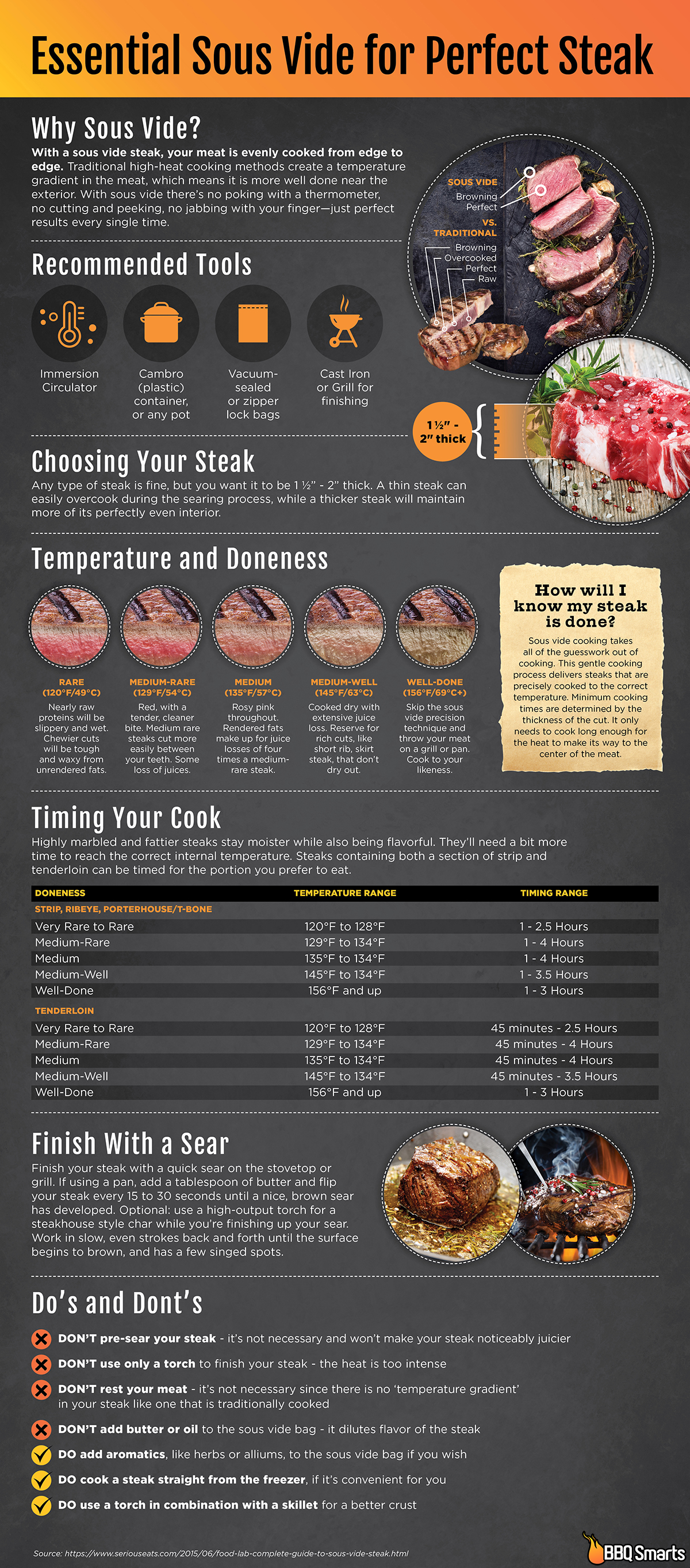 sous vide steak infographic